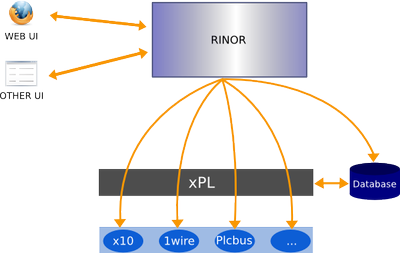 domogik overview schema