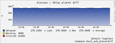 Sonde check_planetdiff en rythme de croisière